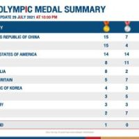 Thailand slips to 31st on Olympics medals table #SootinClaimon.Com