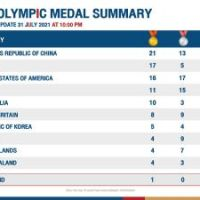 Thailand slips to 40th on Olympics medals table #SootinClaimon.Com