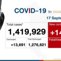 14,555 new infections, 171 deaths as Thailand's daily numbers rise#SootinClaimon.Com