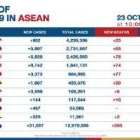Asean reported over31,000Covid-19 cases on Saturday #SootinClaimon.Com